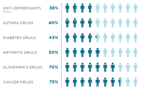 Percentage of Patients for Whom a Drug is Ineffective, on Average